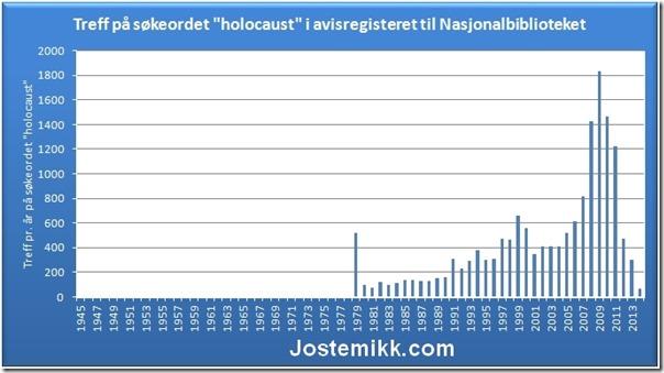 Holocaust-graf