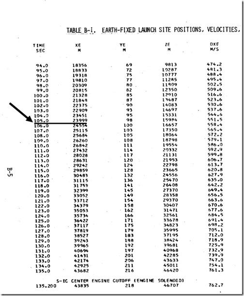 Apollo 11 høyde-tid