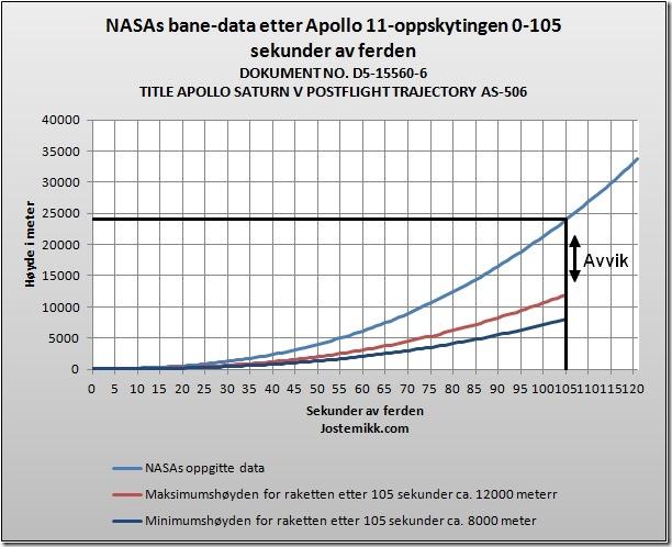 Avviksdata NASA mot virkeligheten