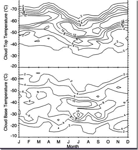 Cirro-måling temperatur