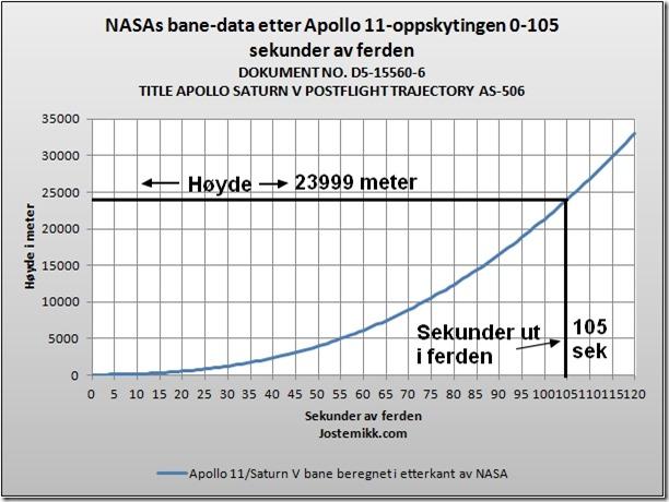 NASA banedata 105 sekunder