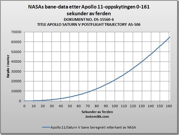 NASAs banedata Apollo 11 i ettertid