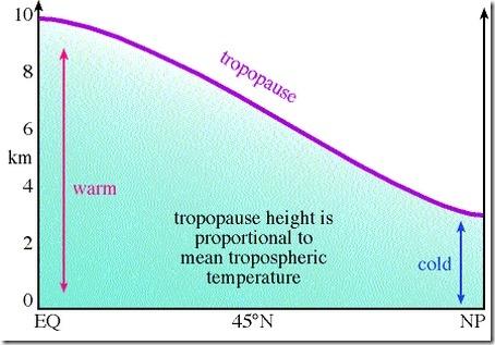 Tropopauseprofil høyde