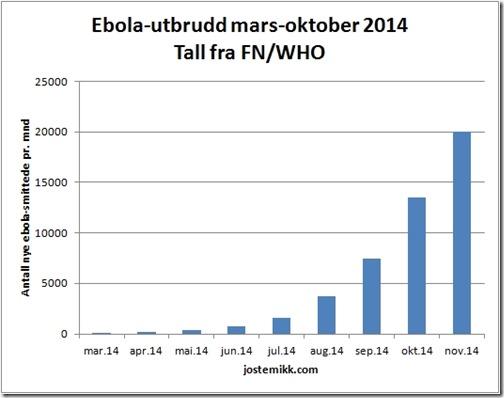 Ebola-smittede