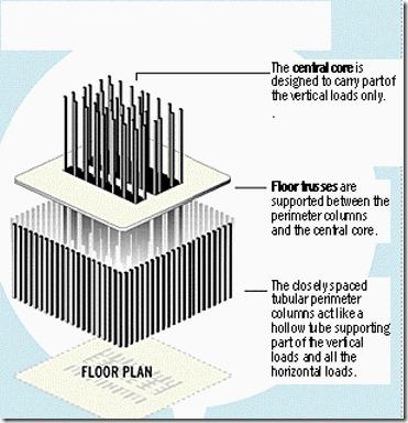 Konstruksjonstegning tvillingtårnene WTC