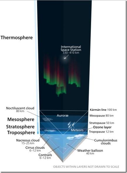 Atmosfæren Wikipedia