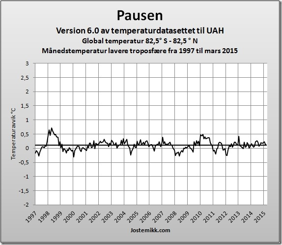 Global temperaturpause 1