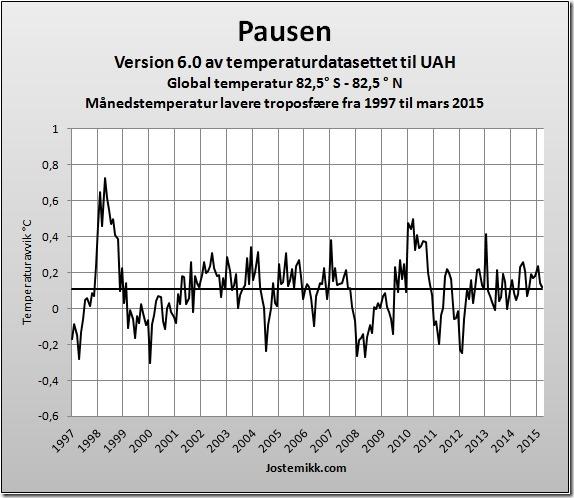 Global temperaturpause 2