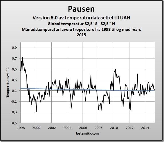 Phil Jones om lavere temperatur fra 1998