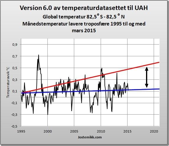 Temperatur mot modellene til IPCC