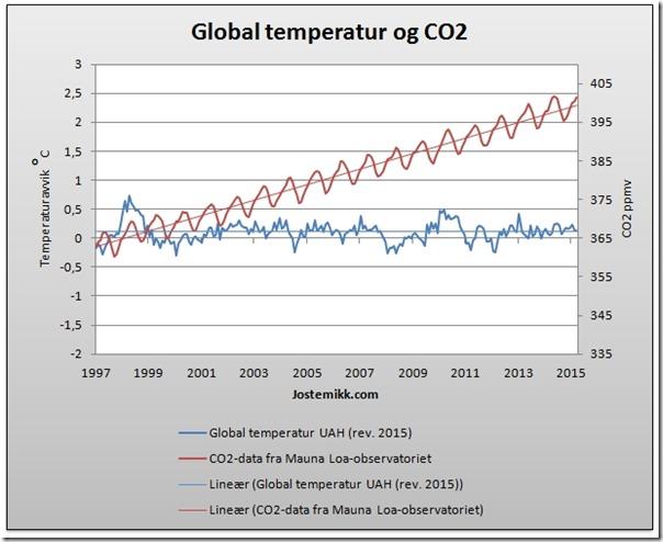 Temperatur og CO2