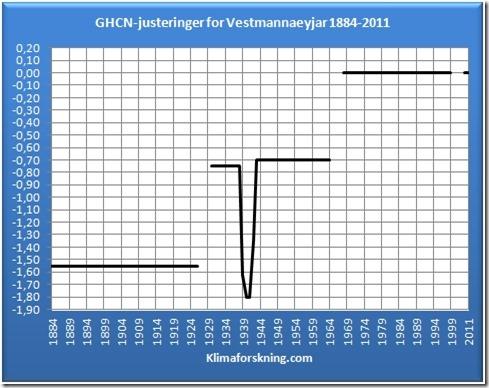 Justeringene Vestmannaeyjar