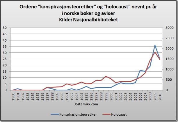 Konspirasjonsteoretiker og holocaust