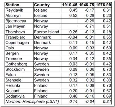 NORDKLIM trender i Norden