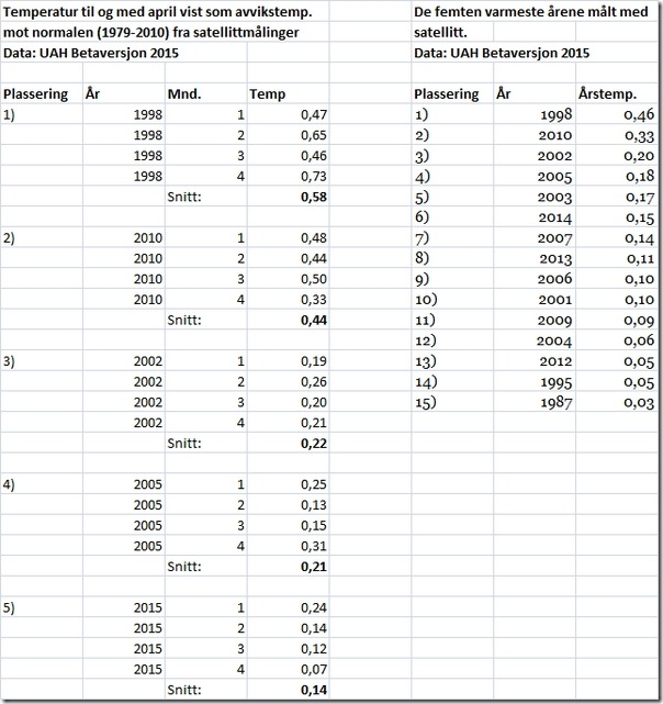 Statistikk global temperatur satellittmålinger