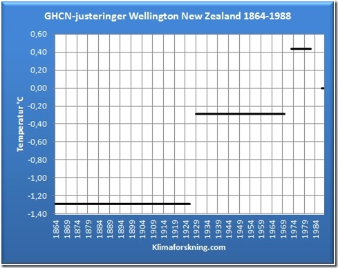 Wellington Justeringene