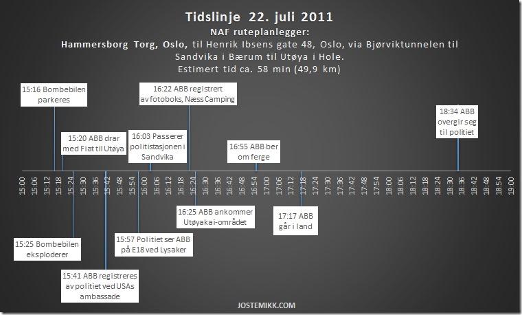 Tidslinje ABB 22. juli 2011