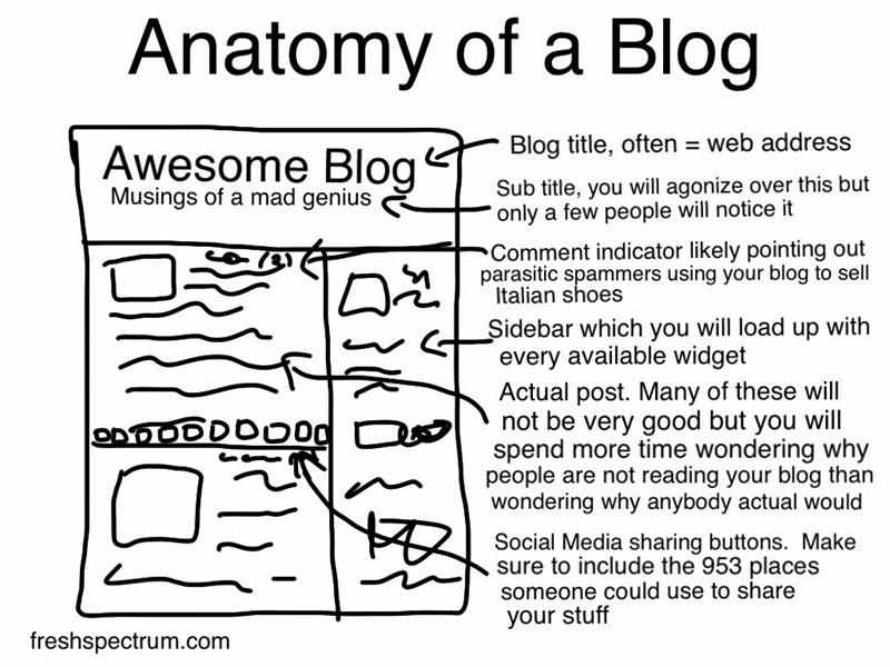 Anatomy-of-a-Blog-1024×768.jpg