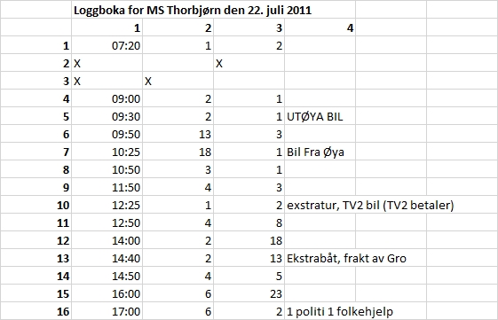 Loggbok MS Thorbjørn Utøya 22. juli 2011
