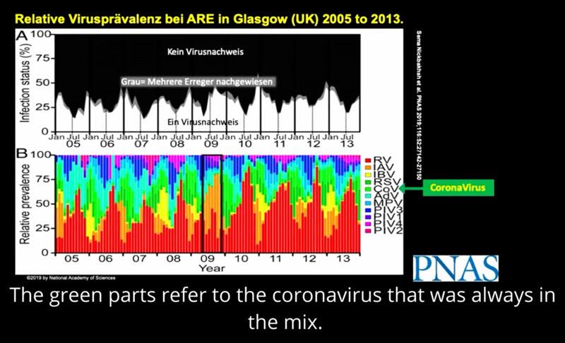 Coronavirus i befolkningen til enhver tid